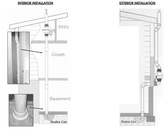 Radon Mitigation R Heyl And Associates Llc